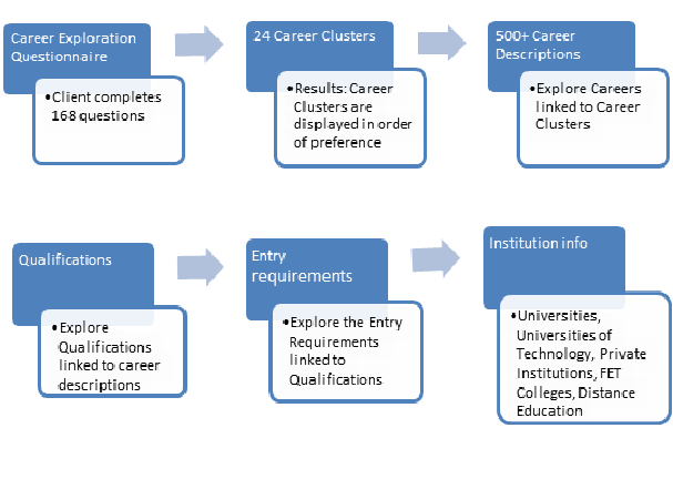 career mentor summary